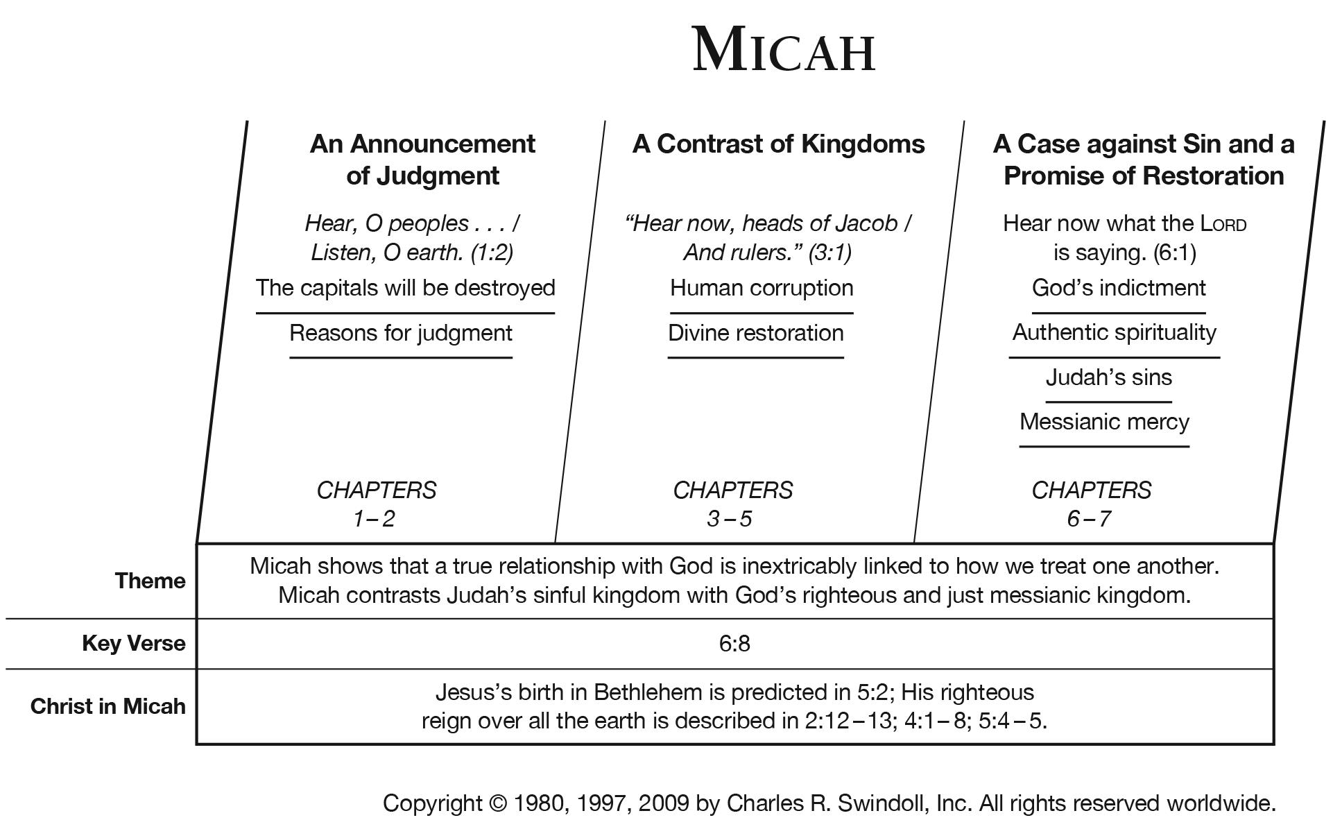 33-Micah